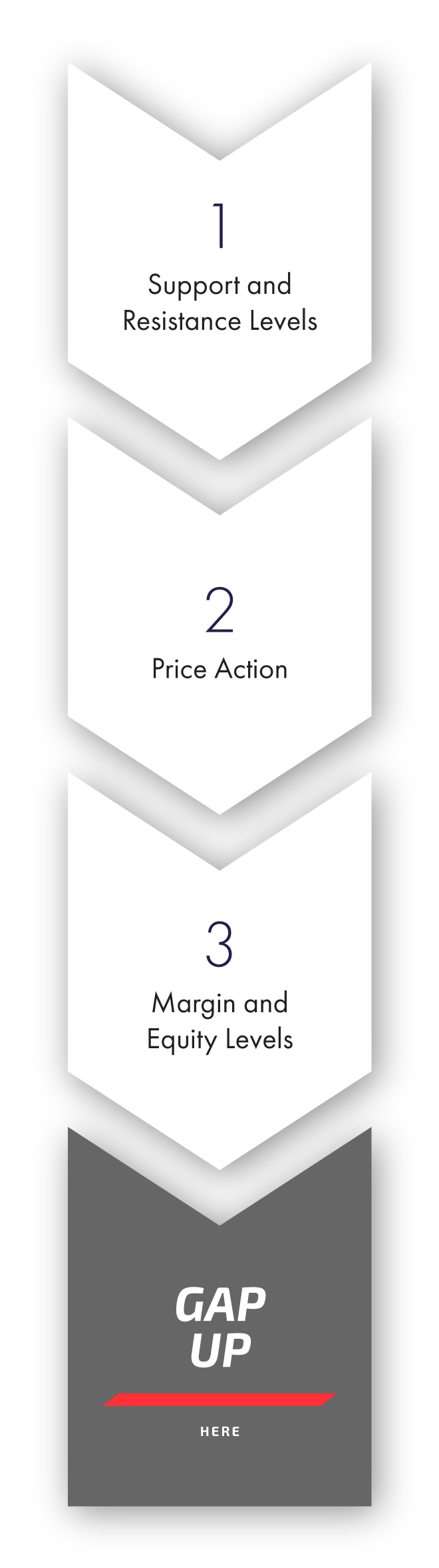 gap-up-strategy-samtrade-mobile